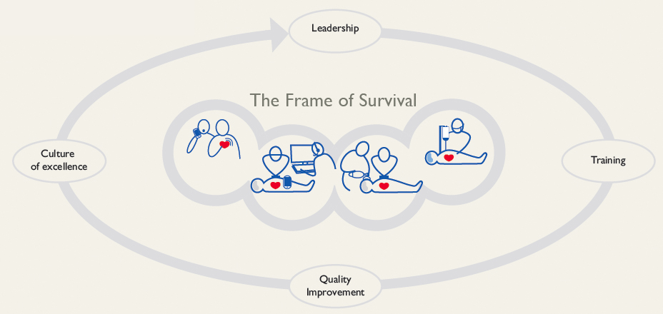 The frame of survival. It starts with leadership, goes to training, then to quality improvement, and then lastly to culture of excellence then full circle back to leadership